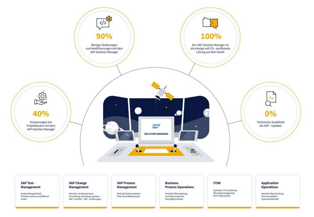 SAP Solution Manager Grafik CPRO INDUSTRY