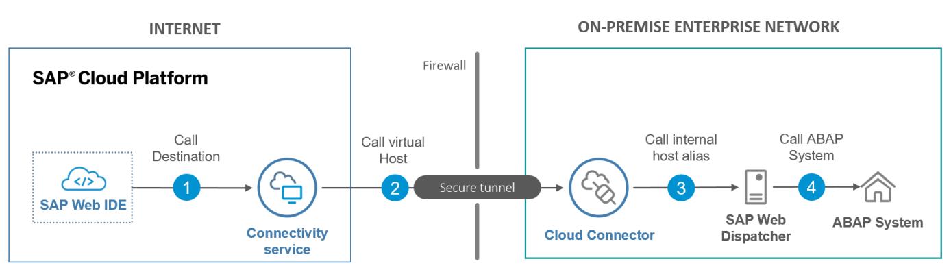 Was ist der SAP Cloud Connector?