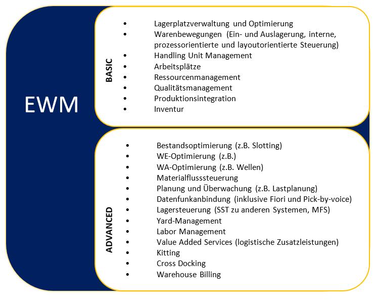 Lagerverwaltung mit SAP: SAP EWM?