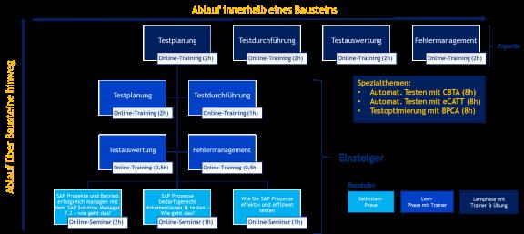 Lernpfad SAP-Prozesse testen