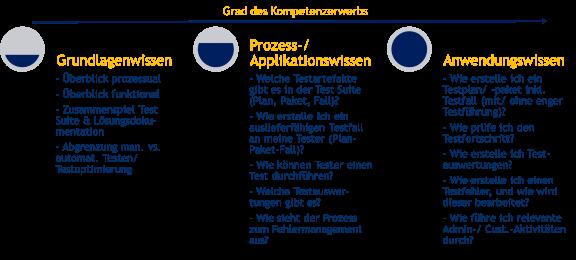 Lernziele Baustein Experte - Lernphase mit Trainer & Übung