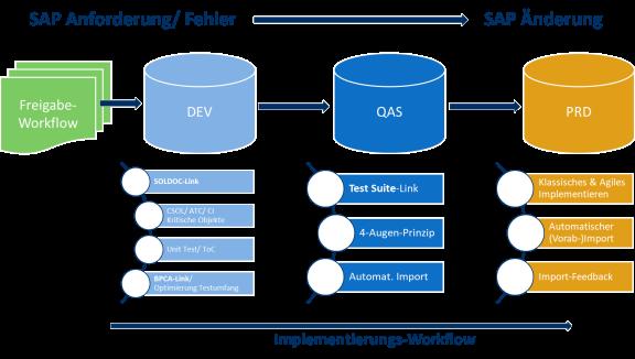 SAP Solution Manager 7.2 Änderungsworkflow – Übersicht