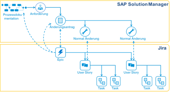 SAP Solution Manager 7.2 Implementierungs-Workflow – CPRO INDUSTRY smartConnector