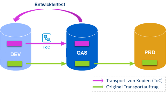 SAP Solution Manager 7.2 Implementierungs-Workflow – DEV Highlight