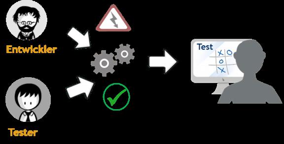 SAP Solution Manager 7.2 Implementierungs-Workflow – QAS Highlight