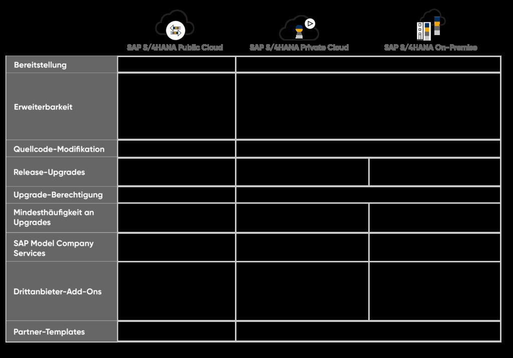 SAP S4HANA, private cloud edition_Tabelle