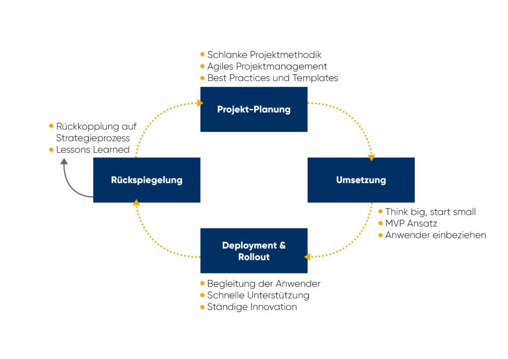 Digitalisierungsstrategien im HR